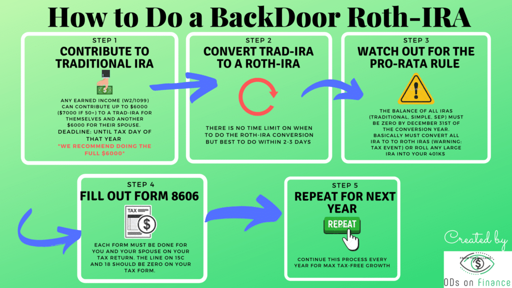 How to do a Backdoor Roth IRA