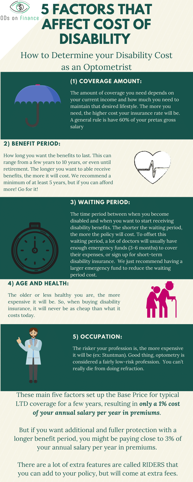 5 factors that affect cost