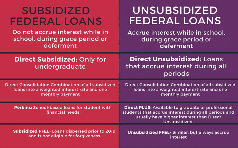 Subsidized Federal Loans