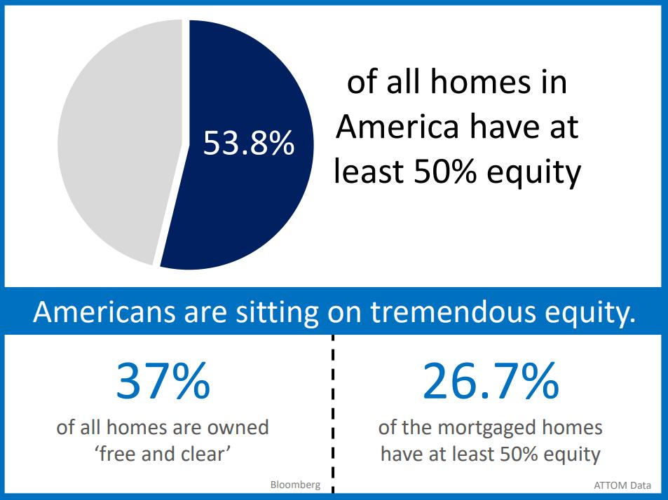 50-equity