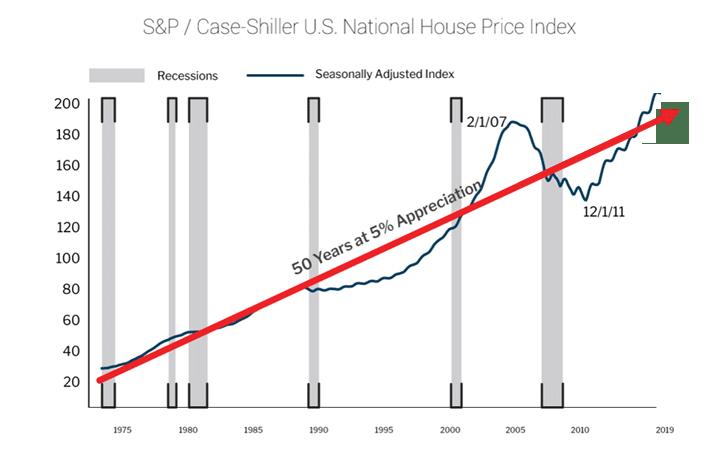 House-Price-Index
