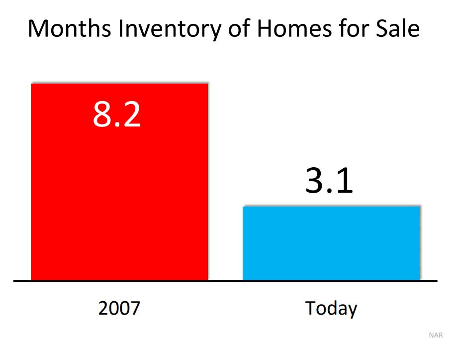 months-inventory