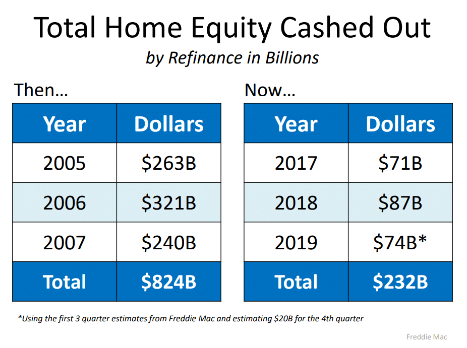 total-home-equity-cashed-out