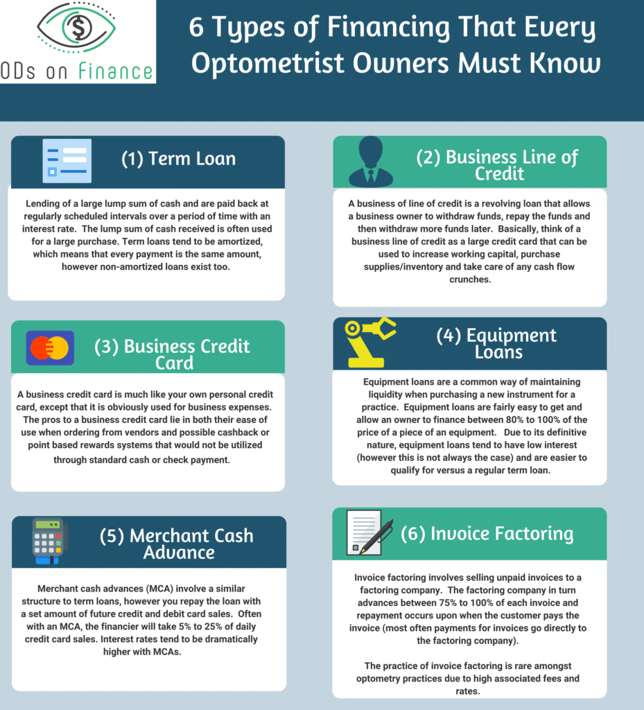 6 Types of Financing That Every Optometrist Owners Must Know