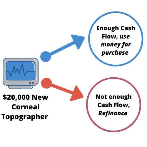 $20,000 New Corneal Topographer