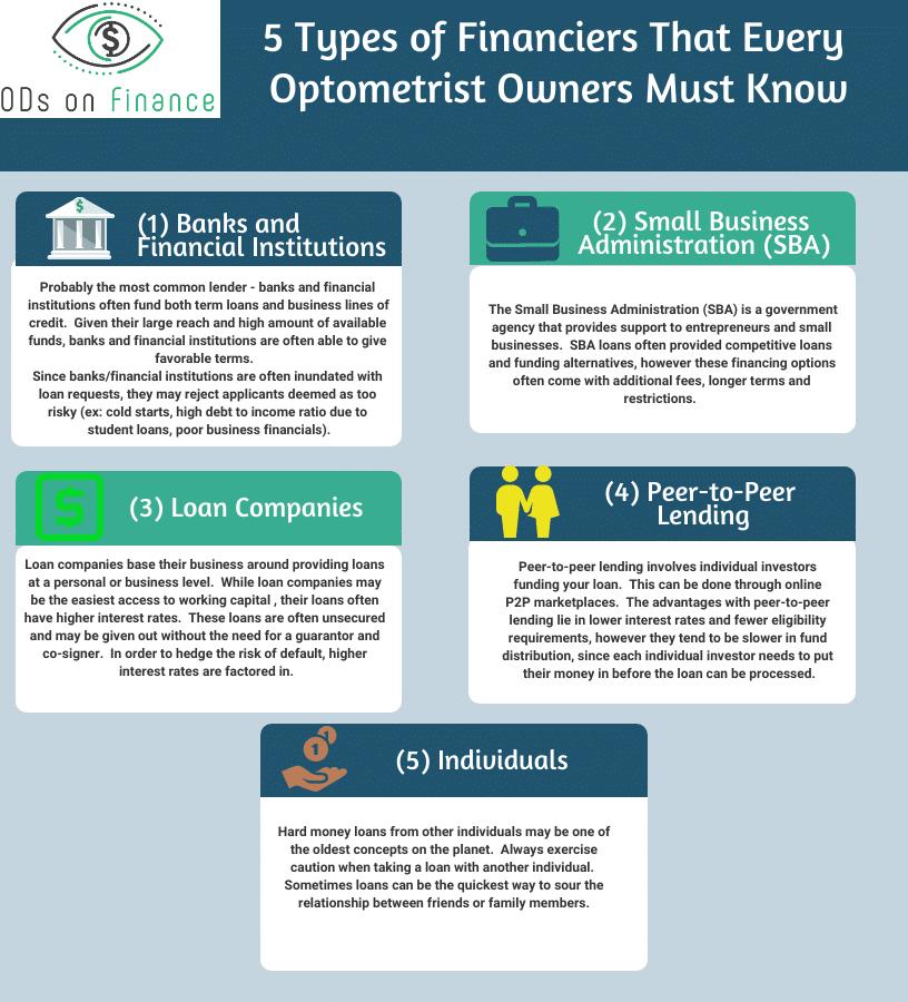 5 Types of Financiers