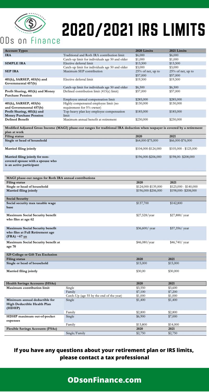 2020_2021 IRS LIMITS (1)