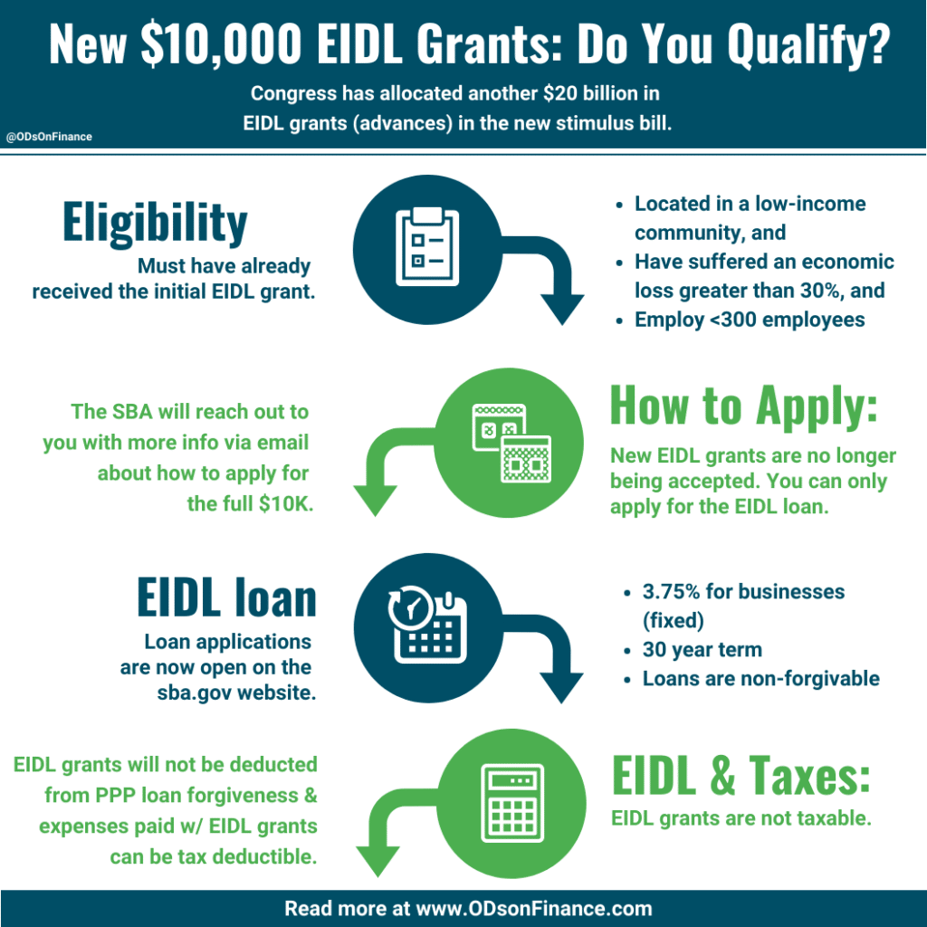 New Targeted $10,000 EIDL Grants: Do You Qualify?